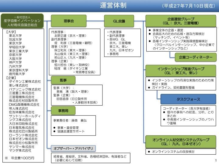 協議会体制図